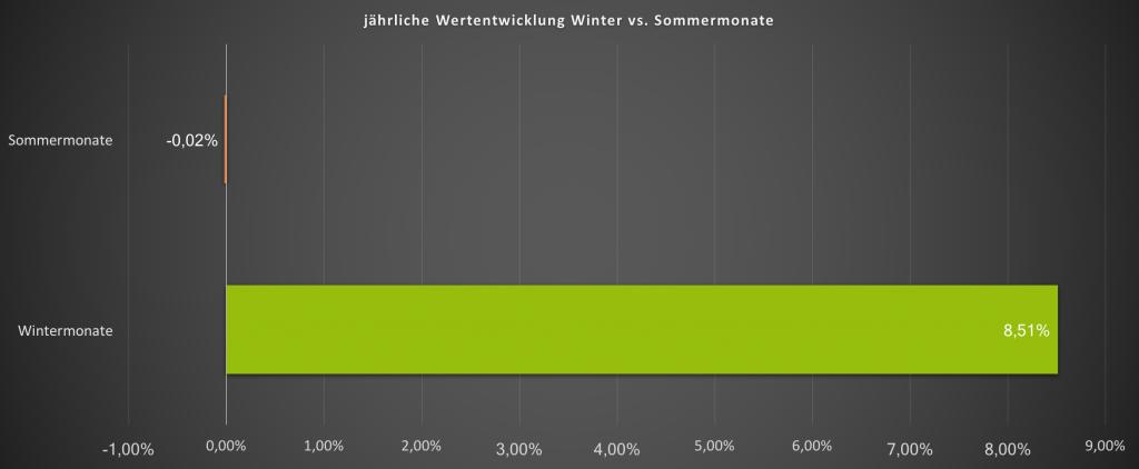 Sell in may go away - jährliche Wertentwicklung der Sommermonate vs Wintermonate des MSCI World seit 1971