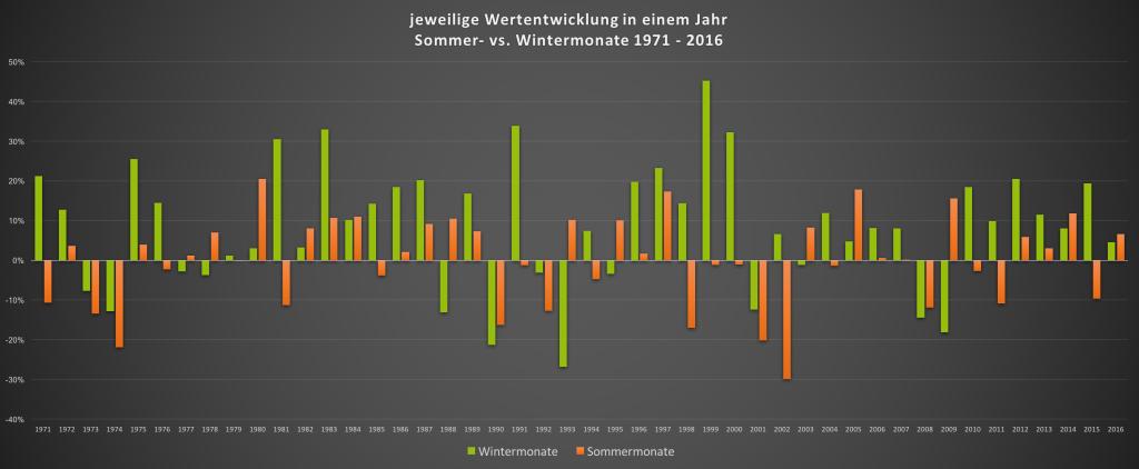 Sell in may go away - Wertentwicklung der Sommermonate vs Wintermonate des MSCI World seit 1971