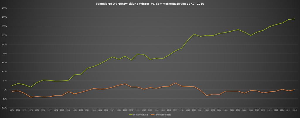 Sell in may go away - grafische Wertentwicklung der Sommermonate vs Wintermonate des MSCI World seit 1971
