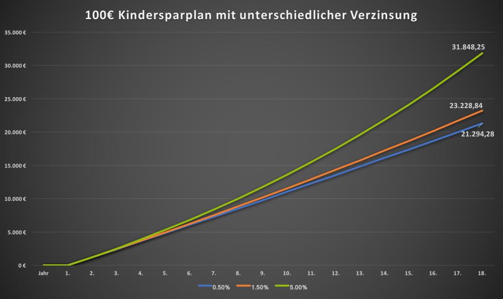 Geldanlage für Kinder - Verzinsung 0,5%, 1% und 5%