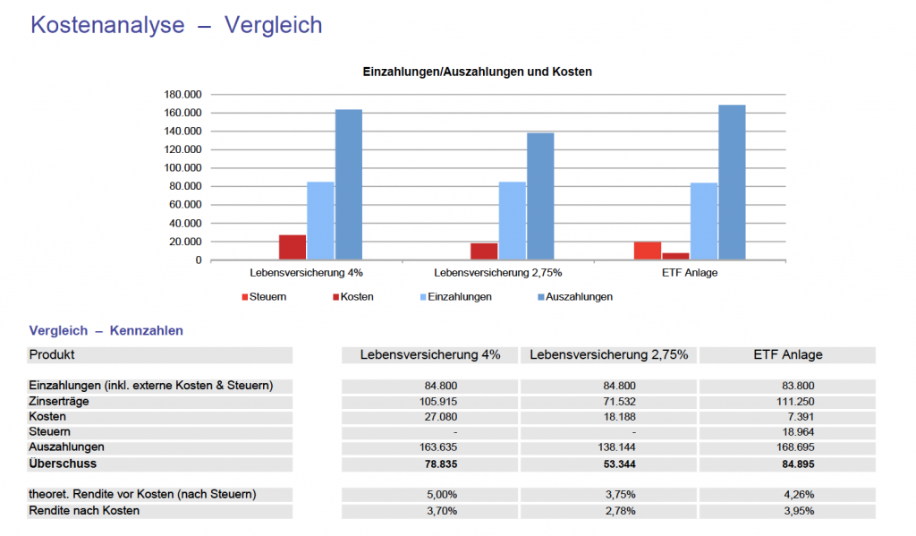 Alte Lebensversicherung kündigen Ja oder Nein? Vergleich alte Lebensversicherung vs. ETF Anlage