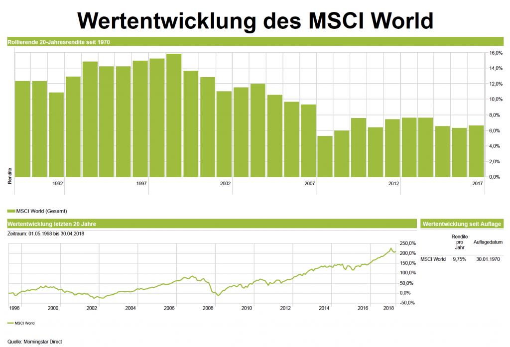 Alte Lebensversicherung kündigen Ja oder Nein? Wertentwicklung des MSCI World seit 1970