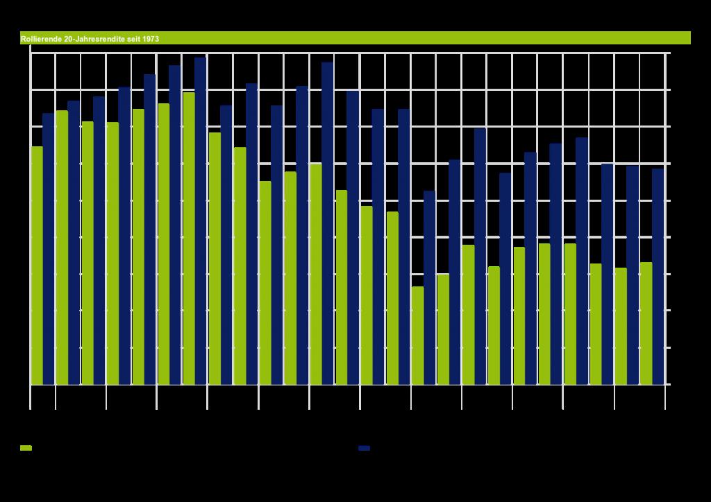 Geldanlage ohne Risiko - gibts das noch? Rollierende Renditen MSCI World vs. maiwerk Portfolio 20 Jahre