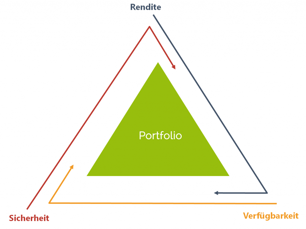 Geldanlage ohne Risiko, gibts das noch - das magische Dreieck der Geldanlage