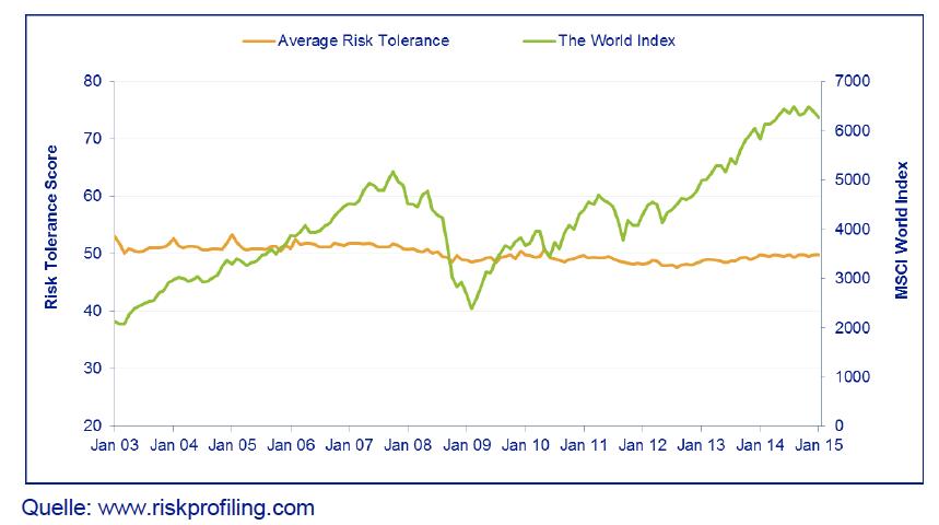 Geldanlage Anlegertyp - Risikobereitschaft vs. Risikowahrnehmung am Beispiel des MSCI World Index