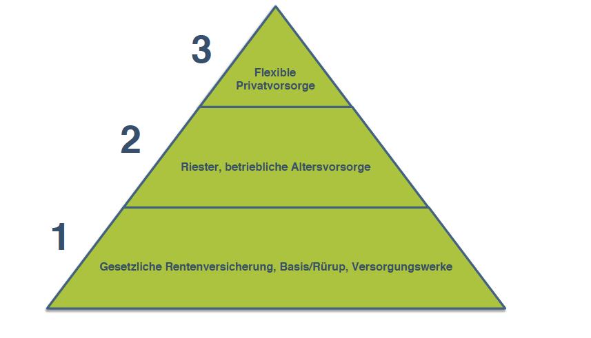 Rentenversicherungspflicht für Selbstständige - Dreischichtenmodell grafisch dargestellt