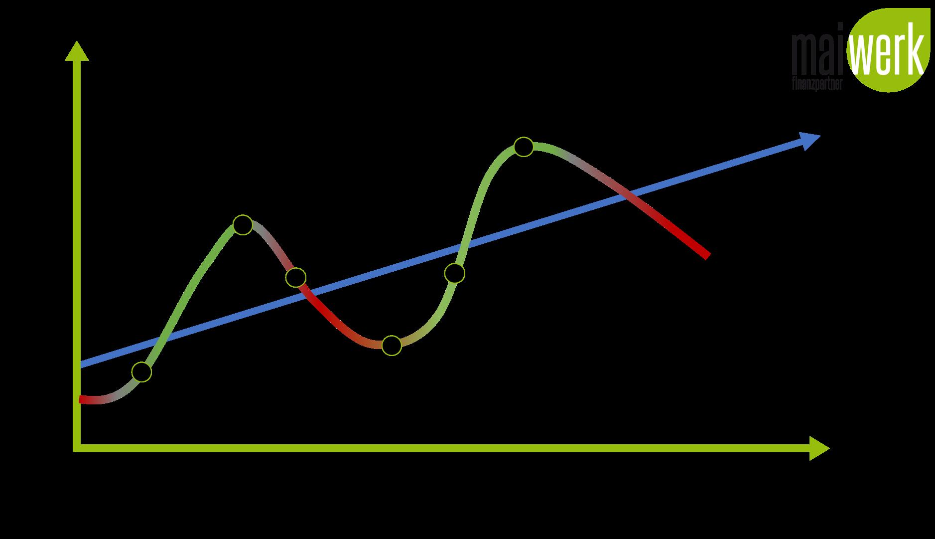 Die 4 Wirtschaftsphasen - Aufschwung, Boom, Repression, Depression