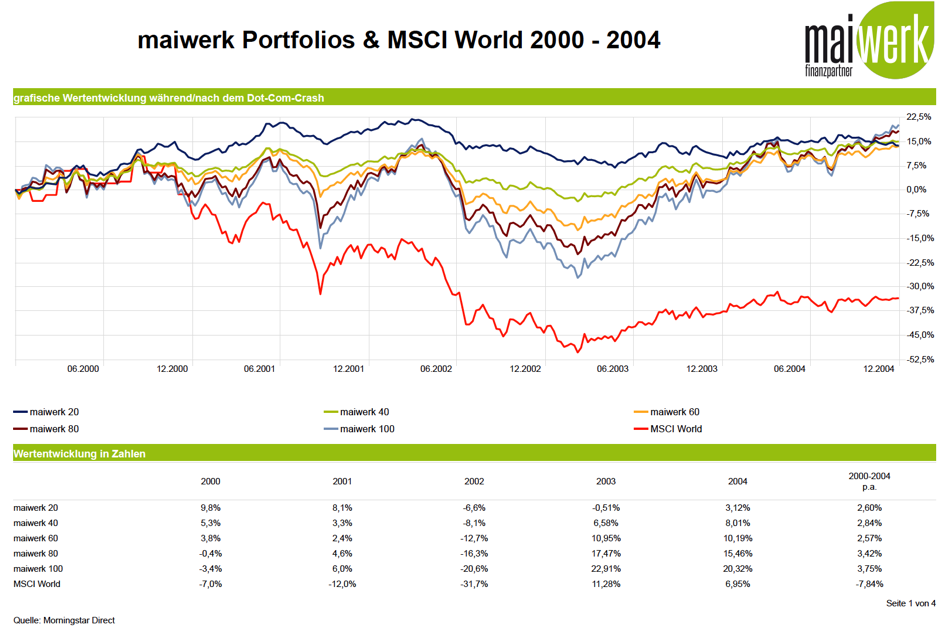 Dot-Com-Crash: maiwerk Portfolios & MSCI World 2000 - 2004