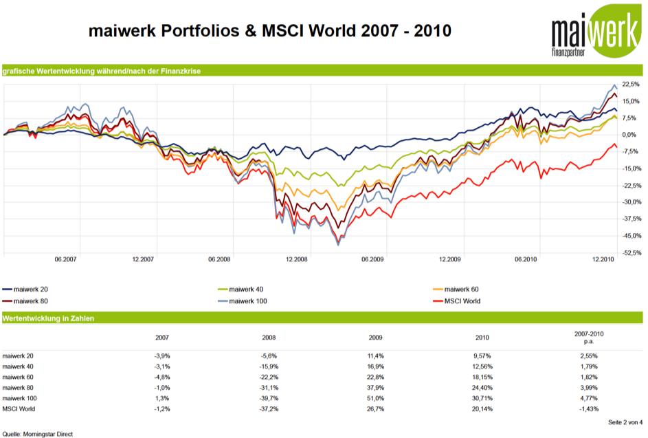 Finanzkrise: maiwerk Portfolios & MSCI World 2007 - 2010