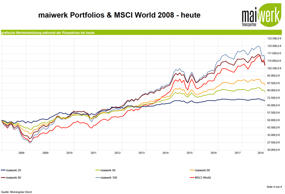 Wertentwicklung MSCI World maiwerk Portfolios 2008 - 2018