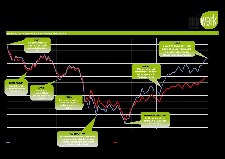 Anlegerpsychologie in Krisenzeiten