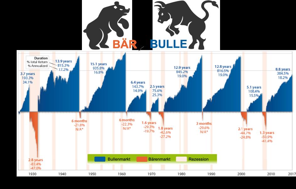 Bullenmärkte vs. Bärenmärkte 1927 - 2017