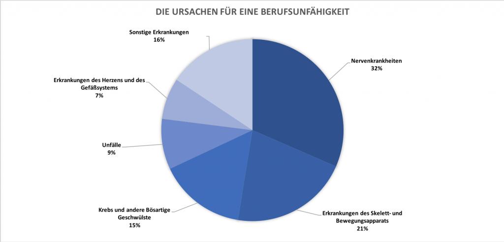 Berufsunfähigkeitsversicherug Köln - Statistische Ursachen für Berufsunfähigkeit