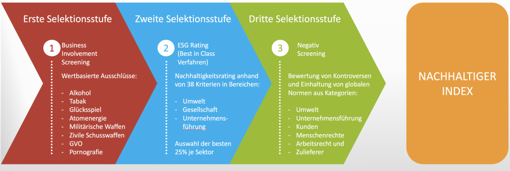 Nachhaltige ETF - wie wird ein nachhaltiger Index gebildet