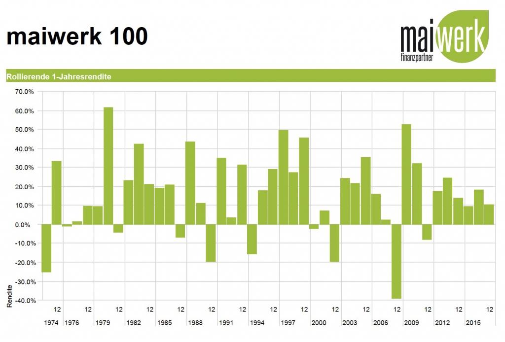 ETF Portfolio - 100% Aktienquote - 1 Jahr rollierend