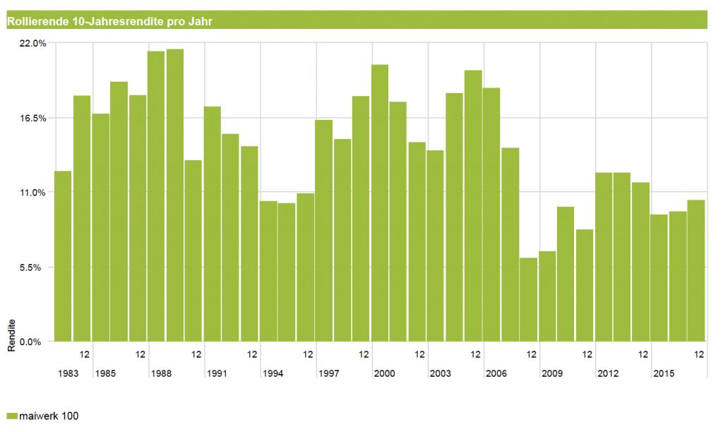 ETF Portfolio - 100% Aktienquote 10 Jahre rollierend