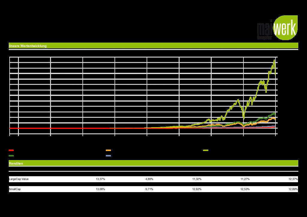 Reich werden mit ETFs - kumulierte Wertentwicklung 1936 - 2018
