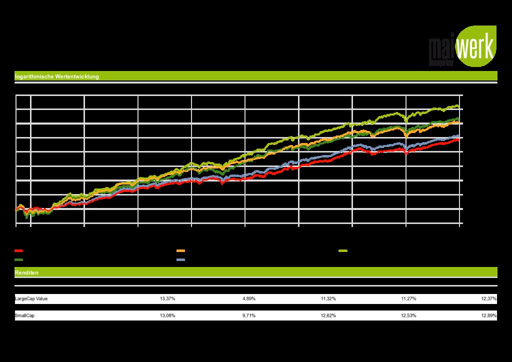 Reich werden mit ETFs - Wertentwicklung 1936 - 2018 log. Darstellung