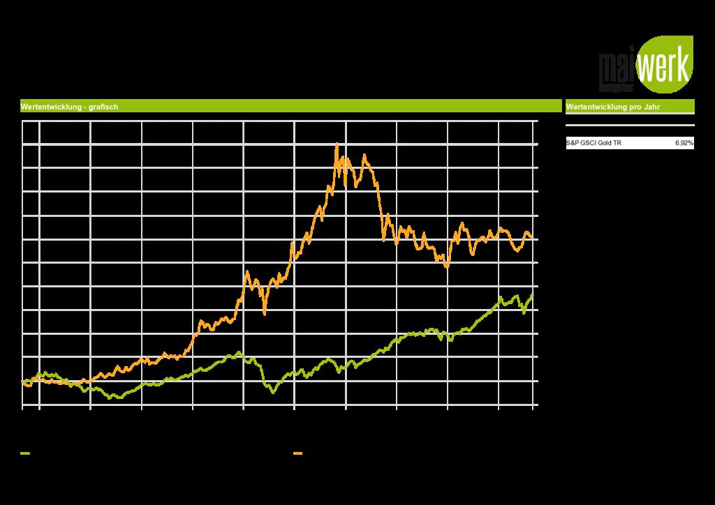 Vergleich 1999-2019