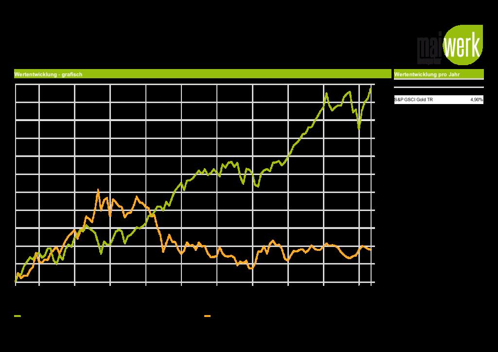 Vergleich 2009-2019