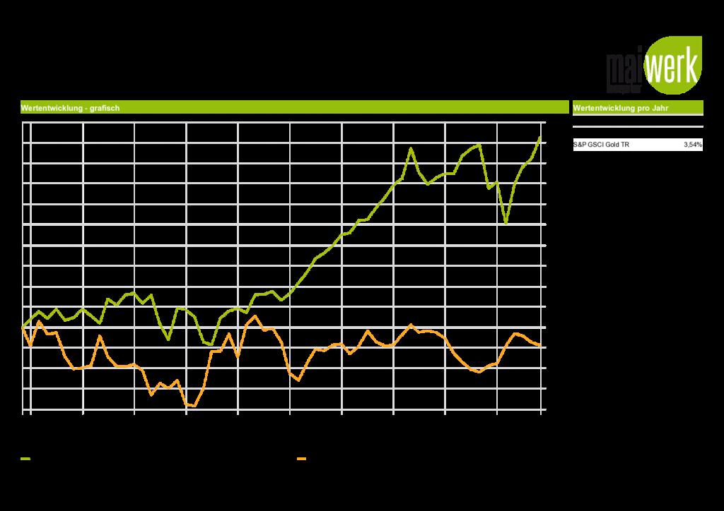 Vergleich 2014-2019