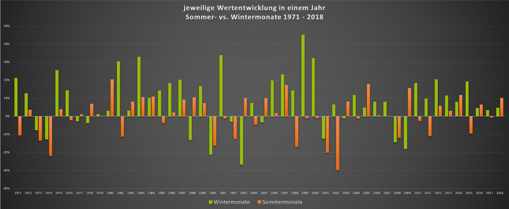 Chart - sell in may go away- jeweilige Wertentwicklung 2018