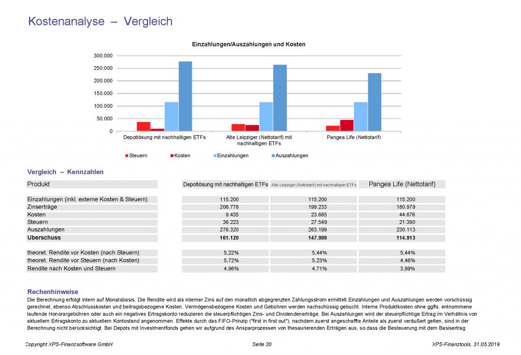 Nachhaltige Altersvorsorge - Kosten-Rendite-Vergleich - Das Ergebnis