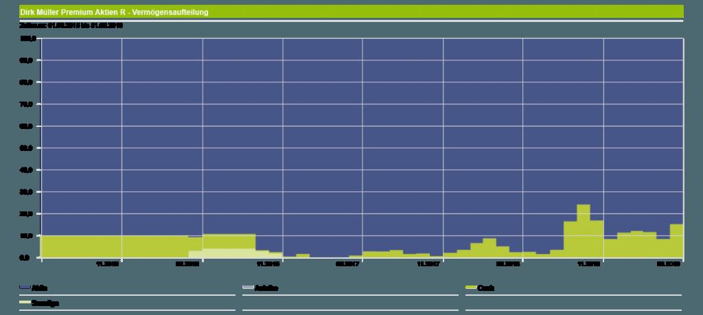 Dirk Müller Premium Aktien Fonds - Asset Allocation seit Beginn