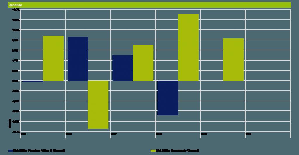 Dirk Müller Premium Aktien Fonds - Jahresentwicklung vs. Benchmark