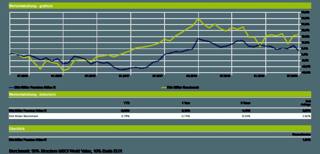 Dirk Müller Premium Aktien Fonds - Wertentwicklung vs. Benchmark