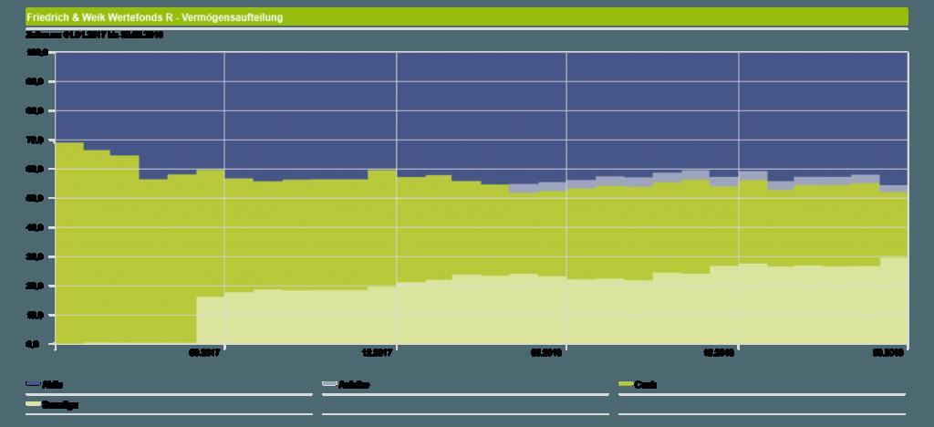 Friedrich & Weik Wertefonds - Asset Allocation seit Beginn