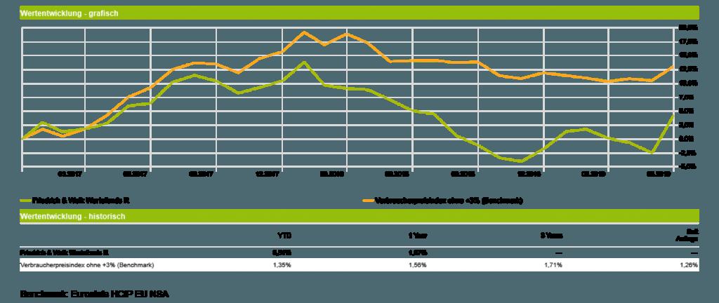 Friedrich & Weik Wertefonds - Wertentwicklung vs. Benchmark