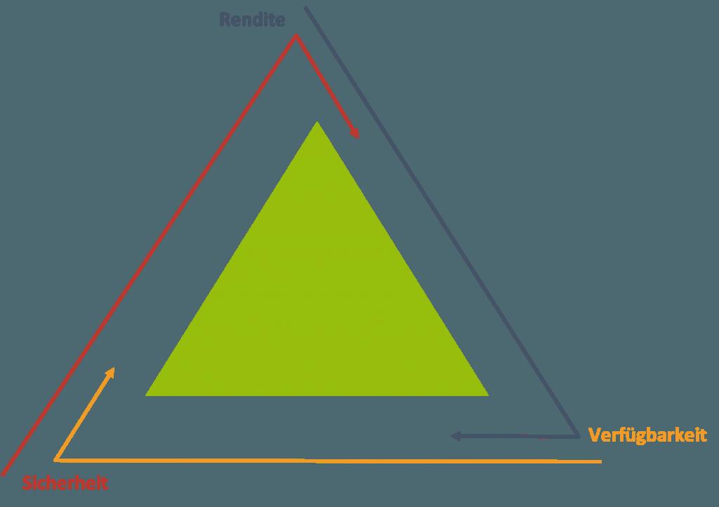 Erbschaft - Das magische Dreieck der Geldanlage - Gute Mischung für die Anlage des Erbes