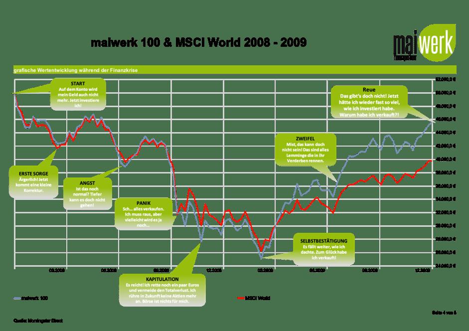 Lohnt es sich auf den nächsten Börsencrash zu warten - Anlegerpsycholgie im Crash