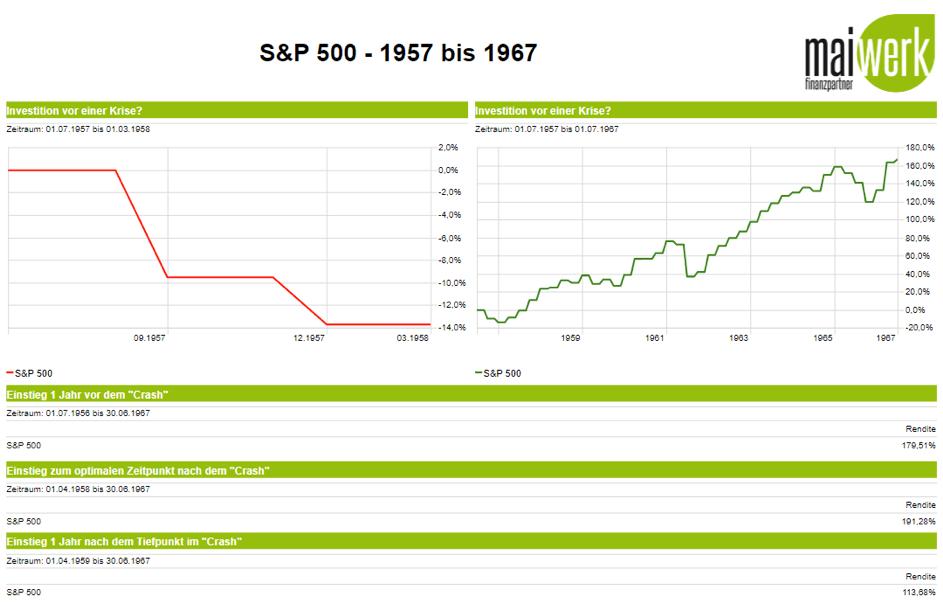 Lohnt es sich auf den nächsten Börsencrash zu warten - S&P 500 1957 - 1967