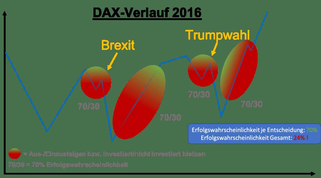 Börsencrash - Wahrscheinlichkeit Markttiming schematisch erklärt