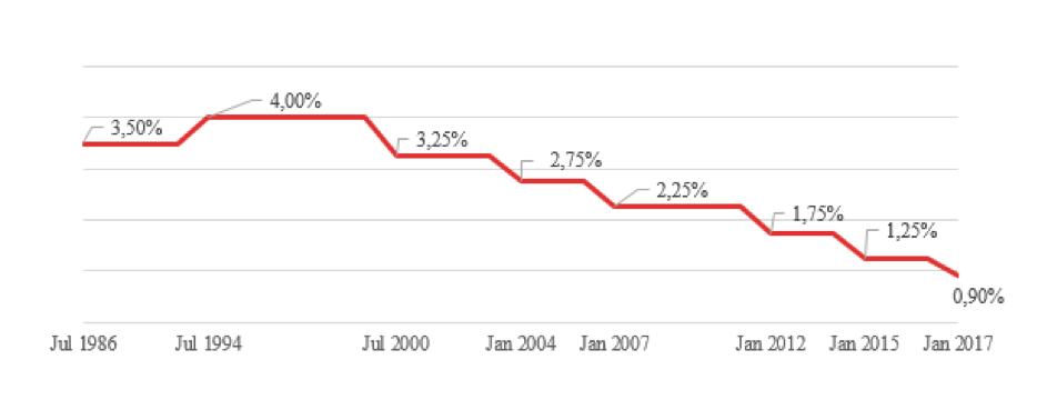 Warum Strafzinsen gut für uns sind - Garantiezinsentwicklung seit 1986