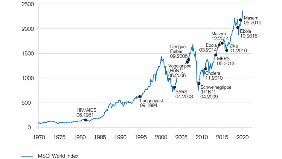 Corona-Crash - 6 Notfalltipps - Chart vergangene Epidemien