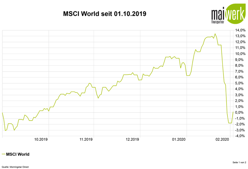 Corona-Crash - 6 Notfalltipps - MSCI World eingebrochen