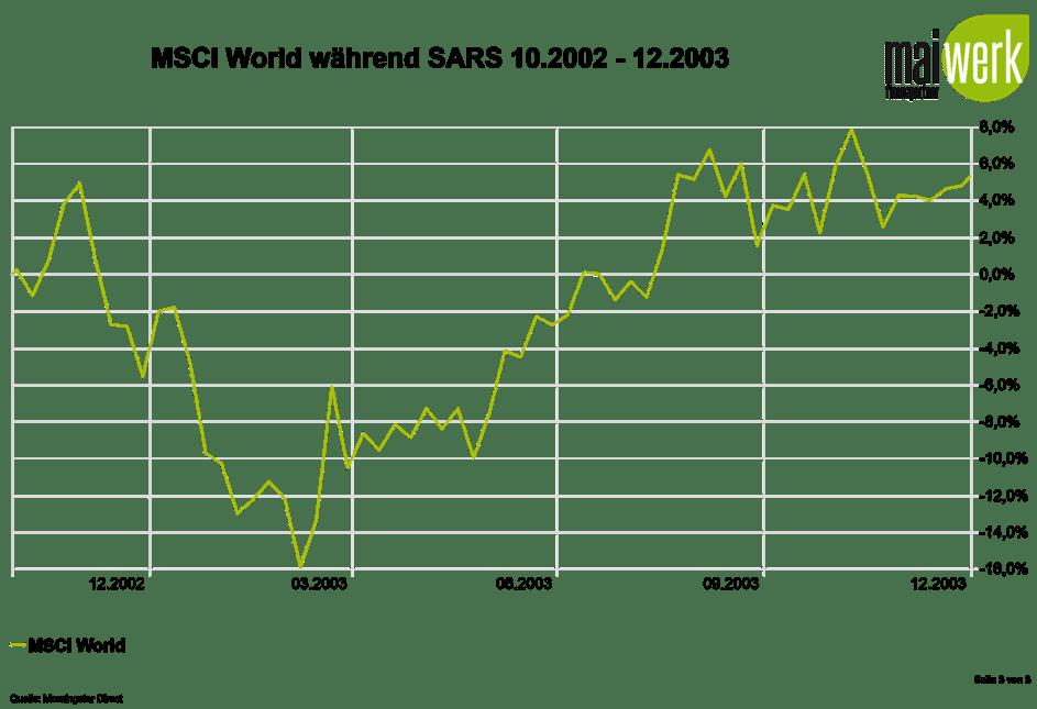 Corona-Crash - 6 Notfalltipps -MSCI World während SARS 2002-2003