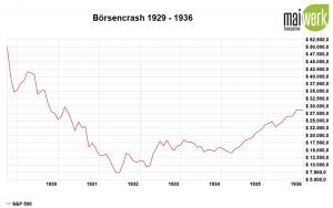 Corona Crash - Die größten Börsencrashs aller Zeit - 1929 Weltwirtschaftskrise - Verlust in US Dollar