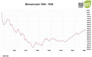 Corona-Crash - Die größten Crashs aller Zeiten - 1929 Weltwirtschaftskrise