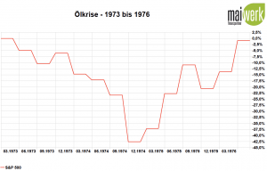 Corona-Crash - Die größten Crashs aller Zeiten - 1973 Ölkrise in Prozent