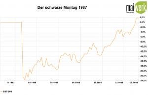 Corona-Crash - Die größten Crashs aller Zeiten - 1987 Schwarzer Montag in Prozent