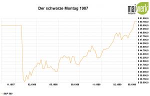 Corona-Crash - Die größten Crashs aller Zeiten - 1987 Schwarzer Montag in US Dollar