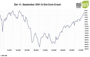 Corona-Crash - Die größten Crashs aller Zeiten - 2001 Dot-Com-Crash in Prozent