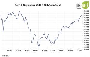 Corona-Crash - Die größten Crashs aller Zeiten - 2001 Dot-Com-Crash in US Dollar