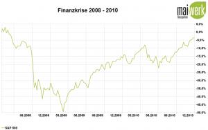 Corona-Crash - Die größten Crashs aller Zeiten - 2008 Finanzkrise in Prozent