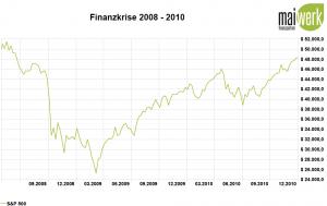 Corona-Crash - Die größten Crashs aller Zeiten - 2008 Finanzkrise in US Dollar