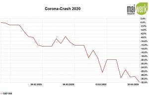 Corona-Crash - Die größten Crashs aller Zeiten - Coronakrise 20.03.2020 in Prozent
